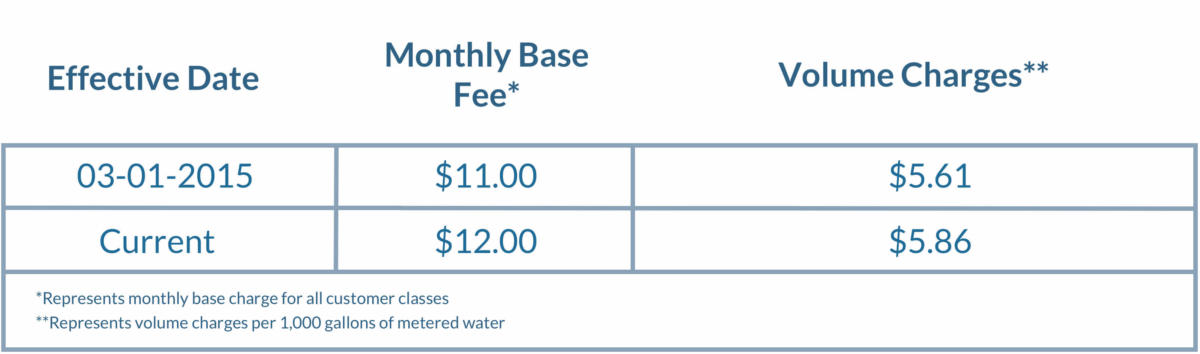 Fees charges
